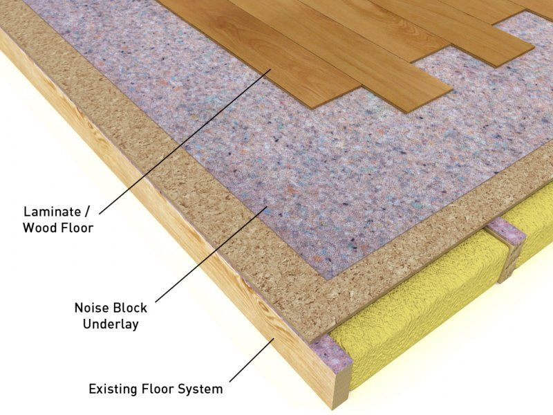 Genial The Best Underlay For Laminate Flooring U2013 Choosing The Perfect Option