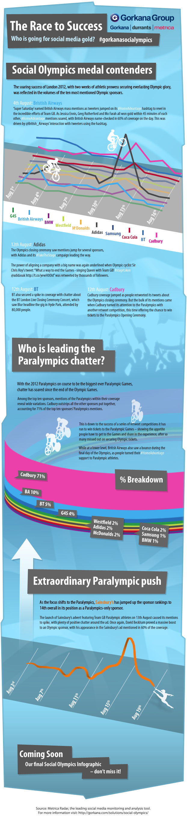 Who are the Social Olympics medal contenders?Measurement Matters