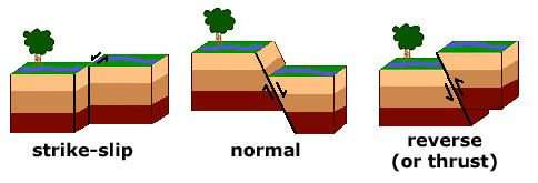 Image showing strike-slip, normal, and reverse faults ...