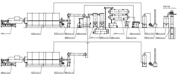 scrap tyre recycling plant business plan with pyrolysis equipment