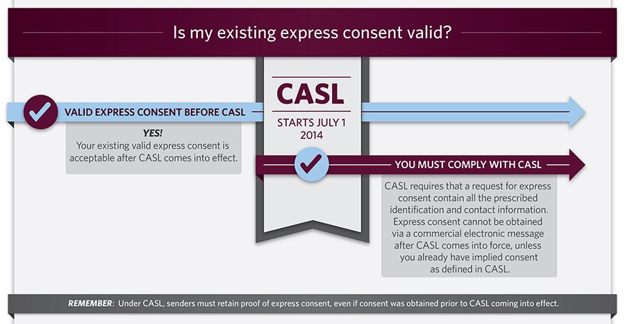 Casl Requires That A Request For Express Consent Contain All The Prescribed Identification And Contact Information Express Expressions Consent Implied Consent