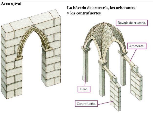 Los dos elementos b sicos de una construcci n g tica el for Arquitectura gotica partes