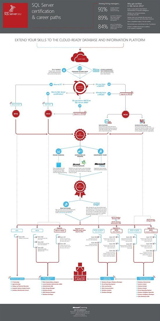 A Visual Guide to SQL Server Certification and Career Path   Excel ...