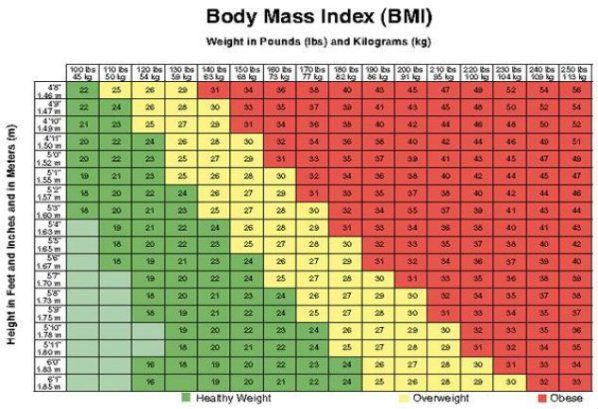 Healthy weight chart for women height and weight chart height and