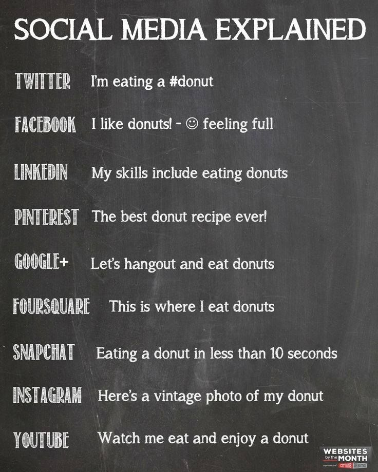 Yup Social Media Funny Quotes For Instagram Social Media Humor Social Media Explained