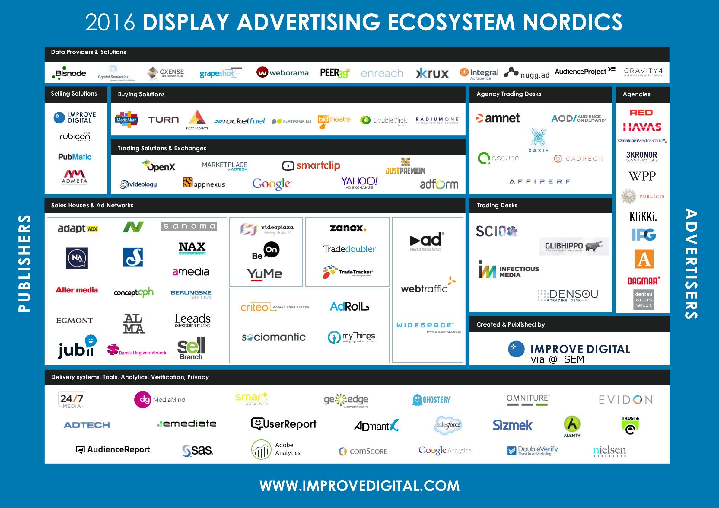 Nordics VIDEO & DISPLAY ADVERTISING ECOSYSTEM 2016 -- Market Map ...