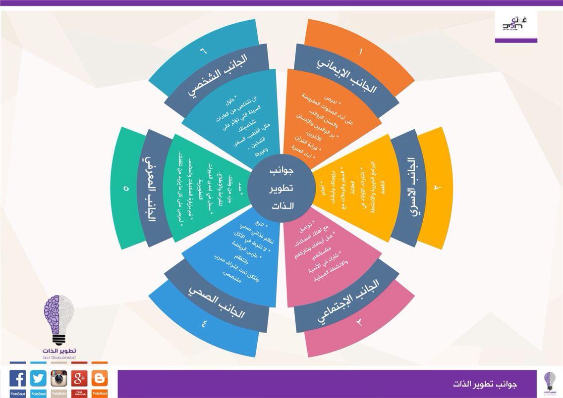 جوانب تطوير الذات إنفوجرافيك Infographic Picture Quotes Clean House Quotes