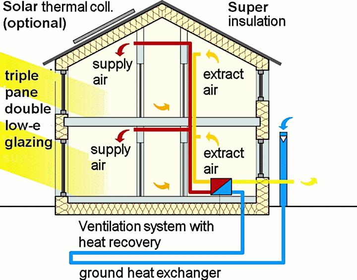 Passive House In Short Heat Recovery Ventilation Heat Exchanger