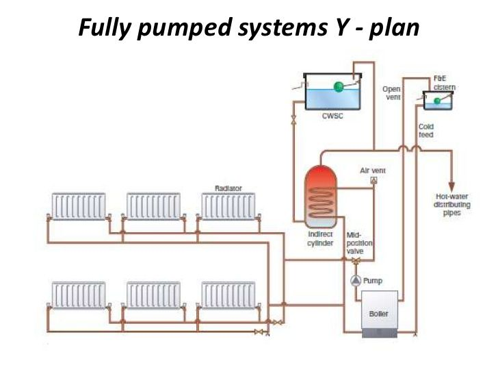 Fully pumped systems• In this system, the hot water and the heating ...