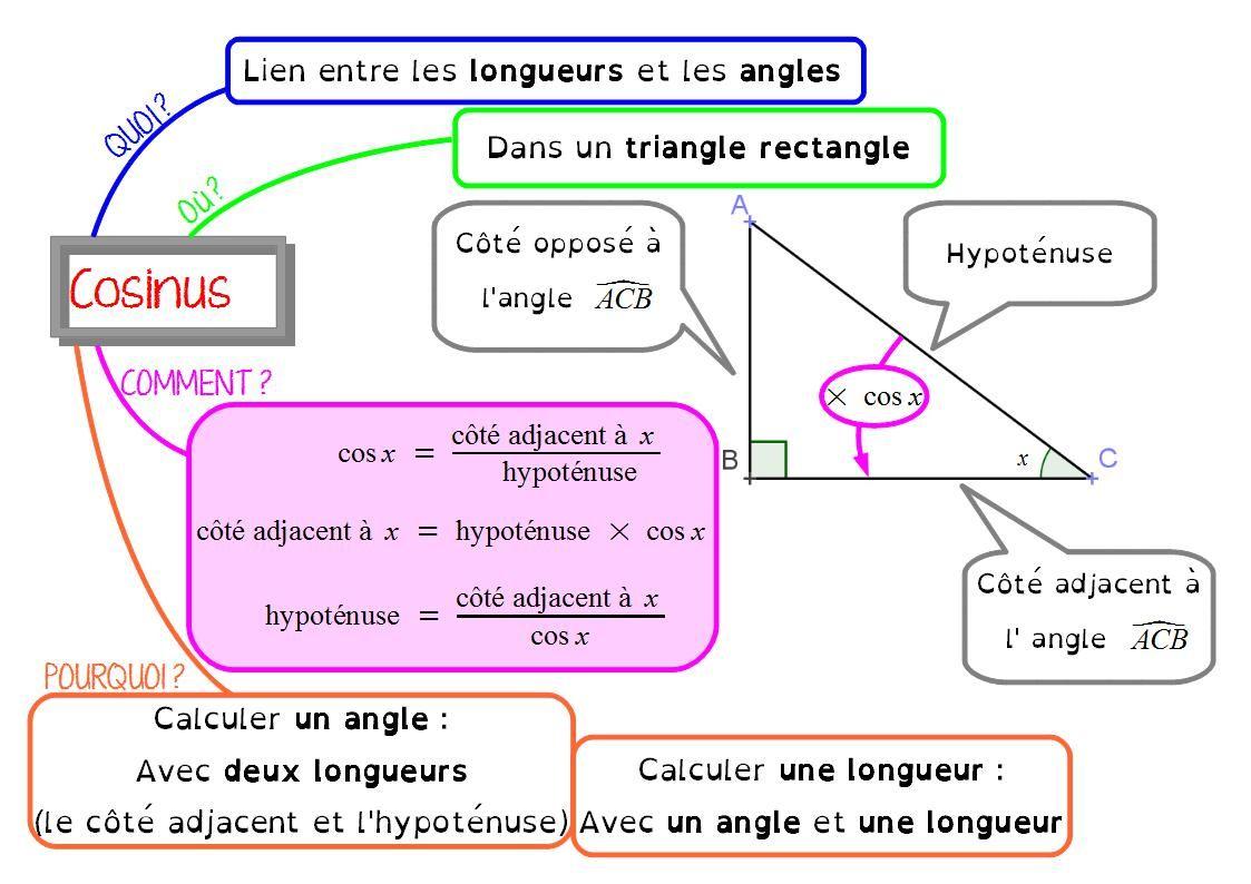 Carte mentale : cosinus en 4ème | Trigonométrie, Mathématiques collège et Carte mentale maths