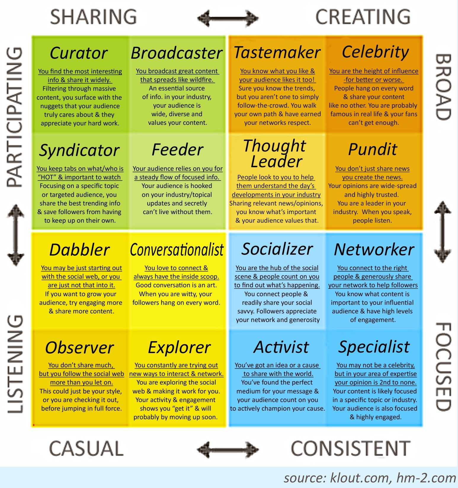 KloutS Influence Matrix  Klout Uses Social Media To Assess How