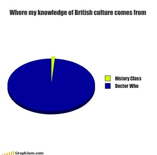 Photo of Where my knowledge of British culture comes from