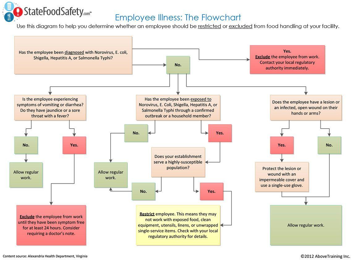 State Diagram For Restaurant Management System Ford Focus Mk1 Wiring Employee Illness Flowchart Basic Food Safety