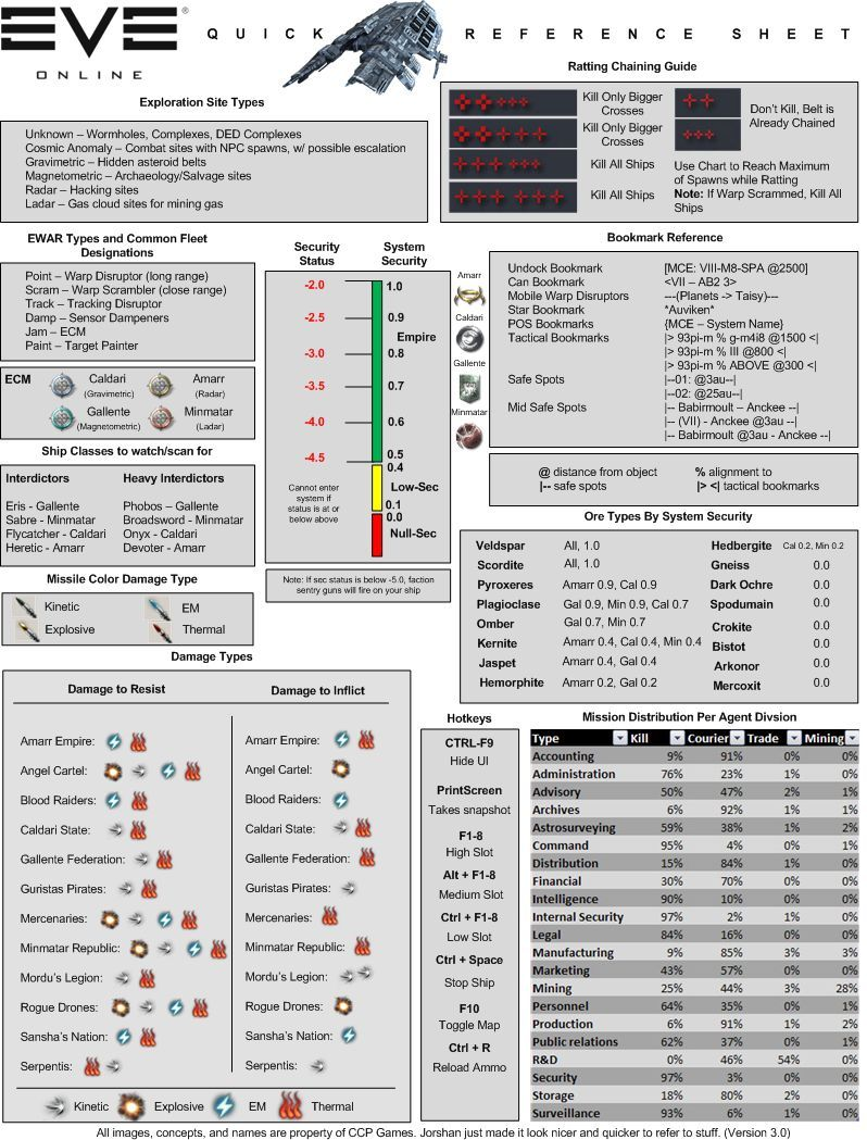 Cheat Sheet Eve Online Guide Eve Online Cheat Sheets