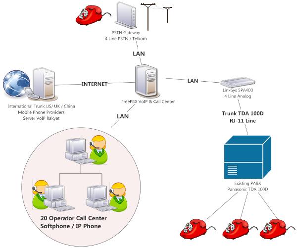 Kursus Linux FreePBX VoIP & Call Center bertujuan membangun