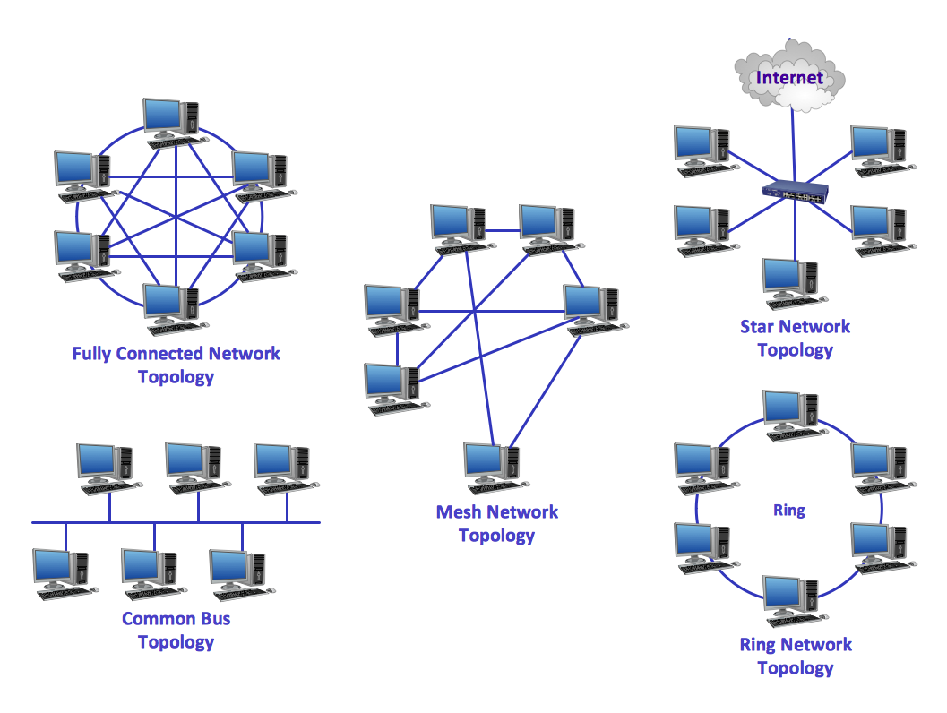 The 23 Best Network Topology Diagram Ideas Http Bookingritzcarlton Info The 23 Best Network Topology Diagram Idea Types Of Network Topology Computer Network