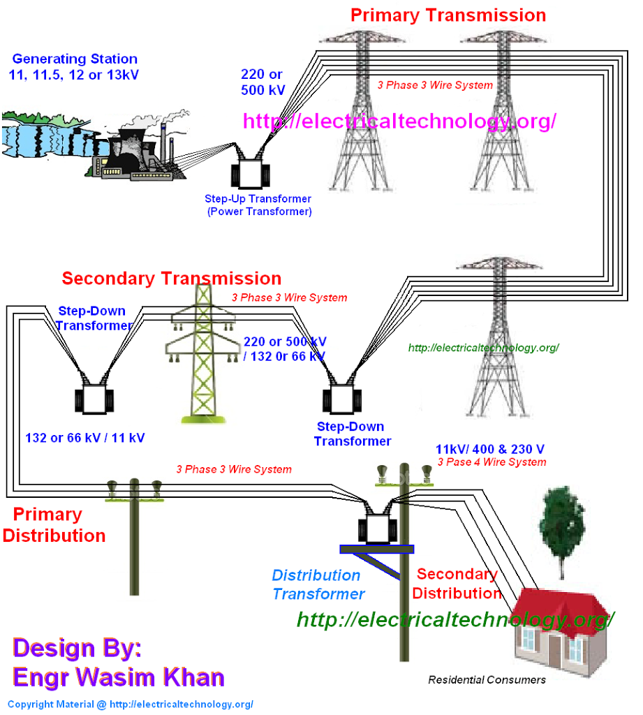 Typical Ac Power Supply System Scheme And Elements Of Power Engineering Electric Power Distribution Power