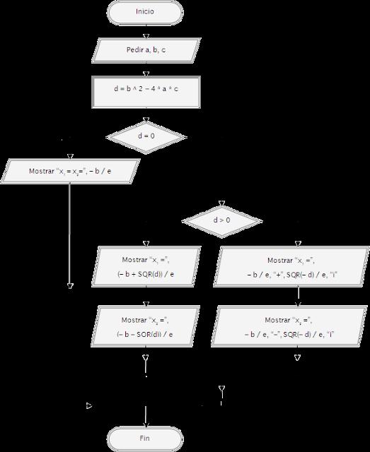 Pseudocdigo y diagrama de flujo ecuacin cuadrtica 2 grado si pseudocdigo y diagrama de flujo ecuacin cuadrtica 2 grado si entonces sino ccuart Image collections