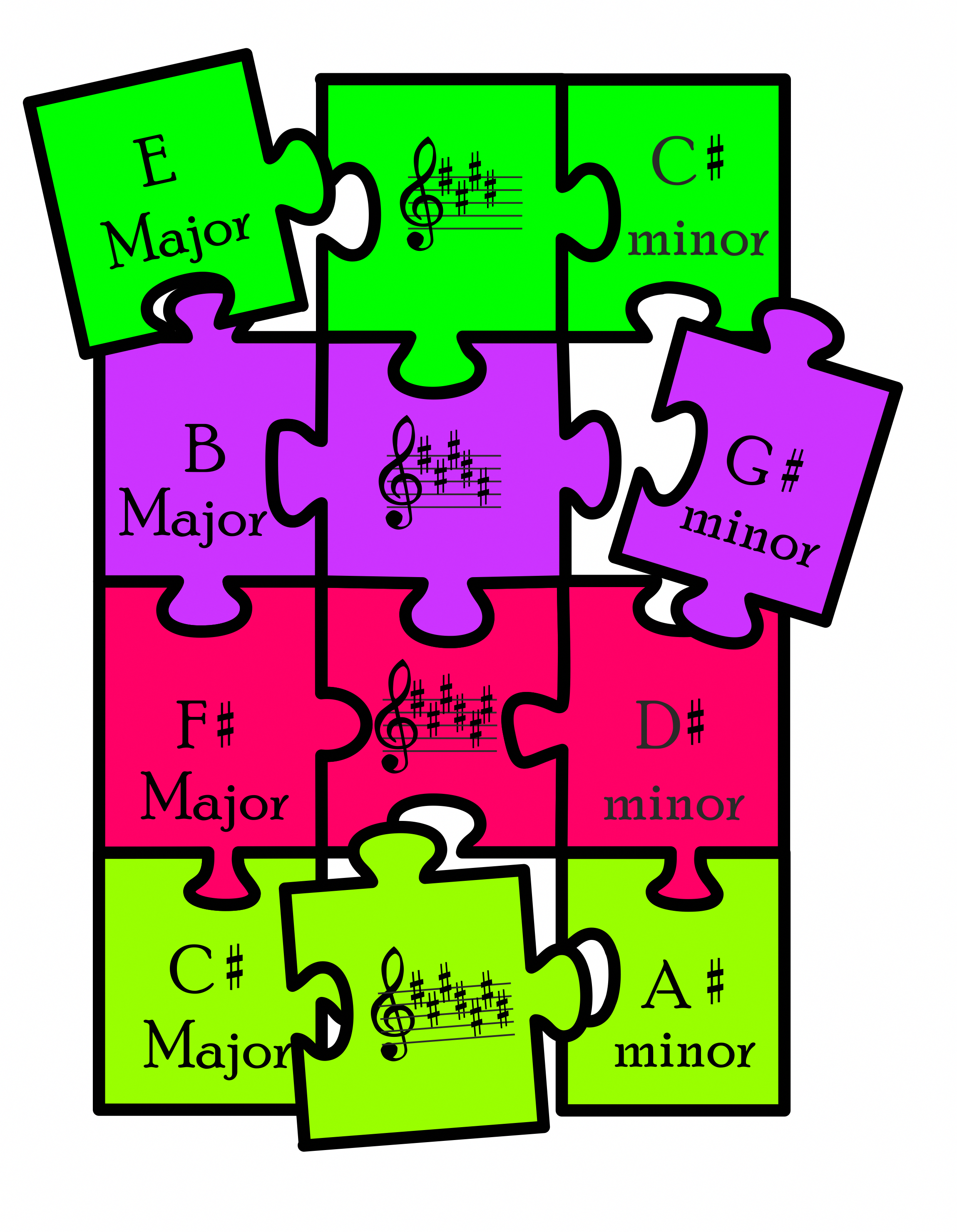 Music Puzzles Key Signatures
