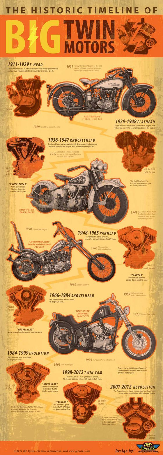 The Historic Timeline Of Big Twin Motors Chopper Motorrad Harley Davidson Autos Und Motorrader