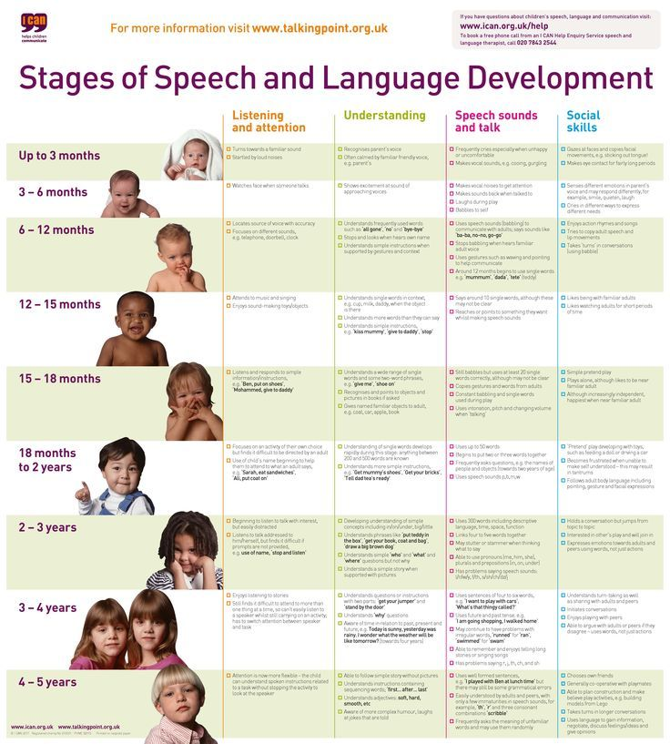 stages of speech and language development chart001 pdfashx 6,385 - Baby Development Chart