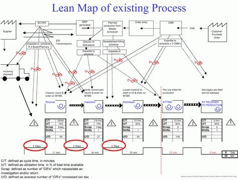 Lean Simulations: Value Stream Map Examples | LEAN Quality | Pinterest