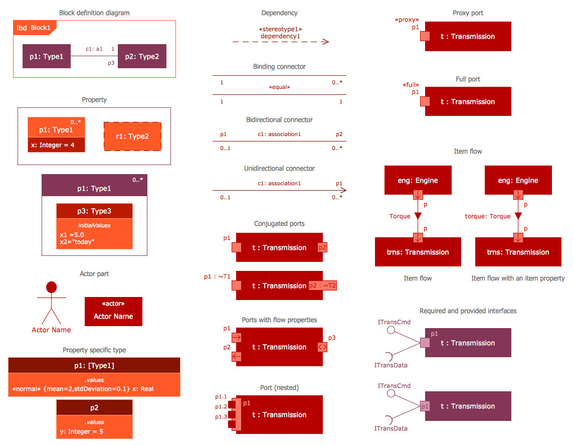 design elements sysml internal block diagram [ 1145 x 889 Pixel ]