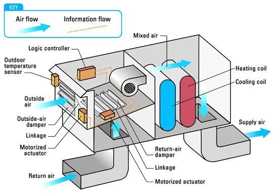 economizer cycle - introduces outdoor air when the ambient ... on