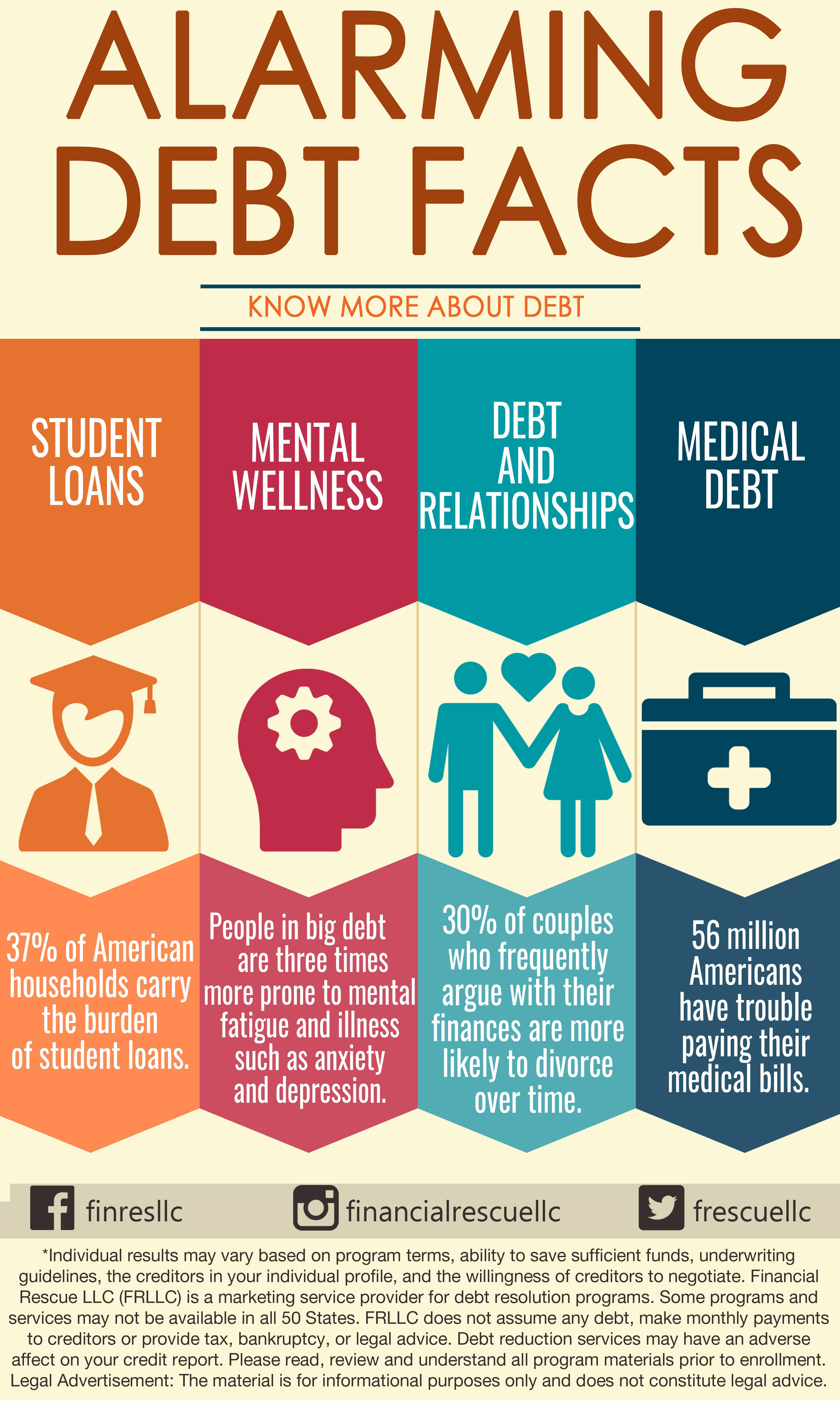 Alarming Debt Facts Money Infographic Infographics Finance