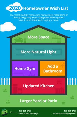 Before you begin the house hunting process, you might want to go in armed with a list of must-haves. Check out this infographic for a list of things that homeowners wish they had in their homes. #HomeBuyer #Homeownership