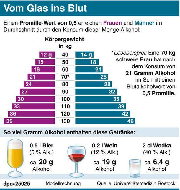 Gramm Alkohol Pro Bier