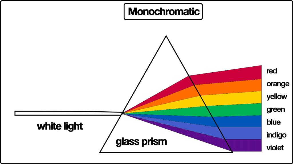 Monochromatic Light Graphics Monochromatic Eco Fashion Fashion Encyclopedia