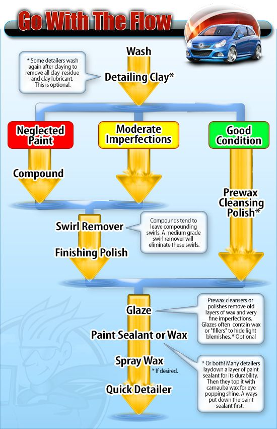 Auto Detailing Facts Auto Detailing Tips How To Detailing Guides