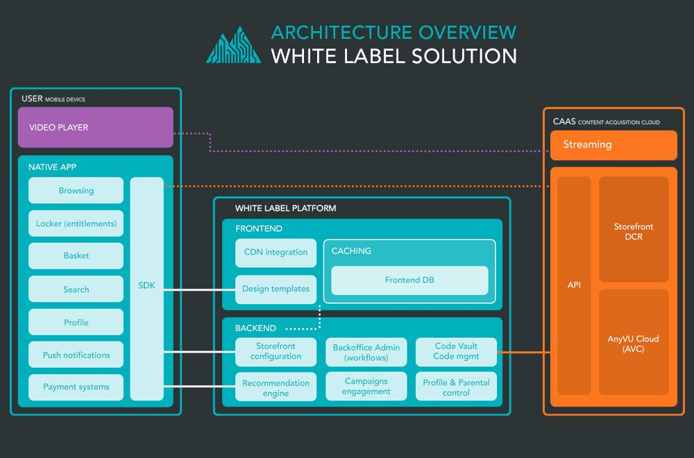 How White Label Solutions Make Customized Technology Affordable Technology White Label Solutions