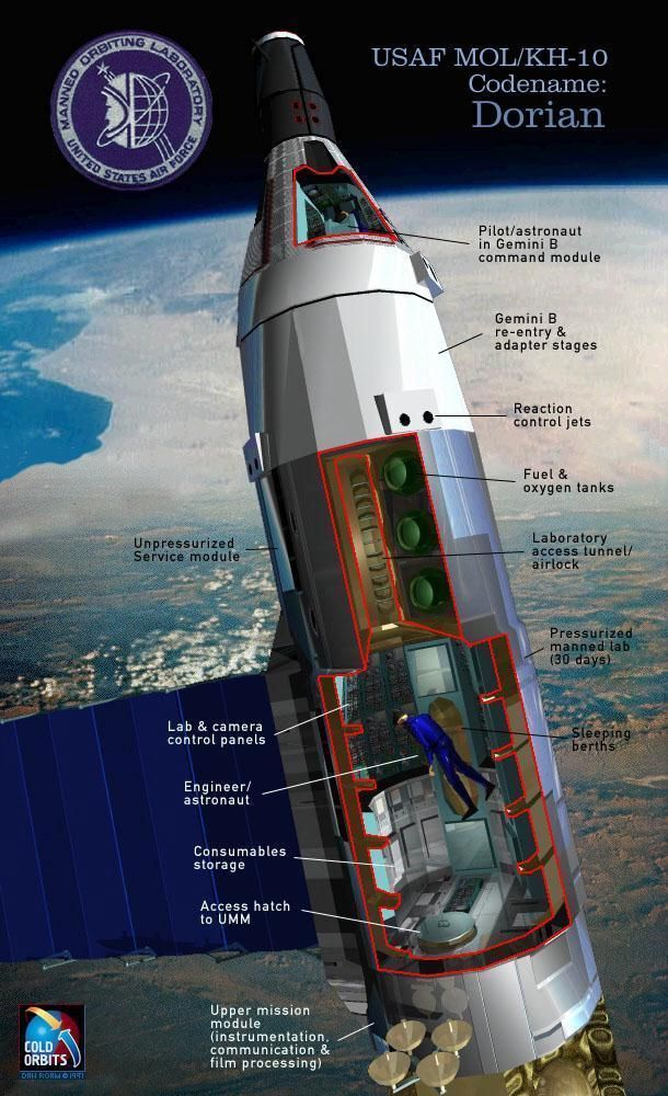 MOL Full Size: © Dan Roam American manned space station ...
