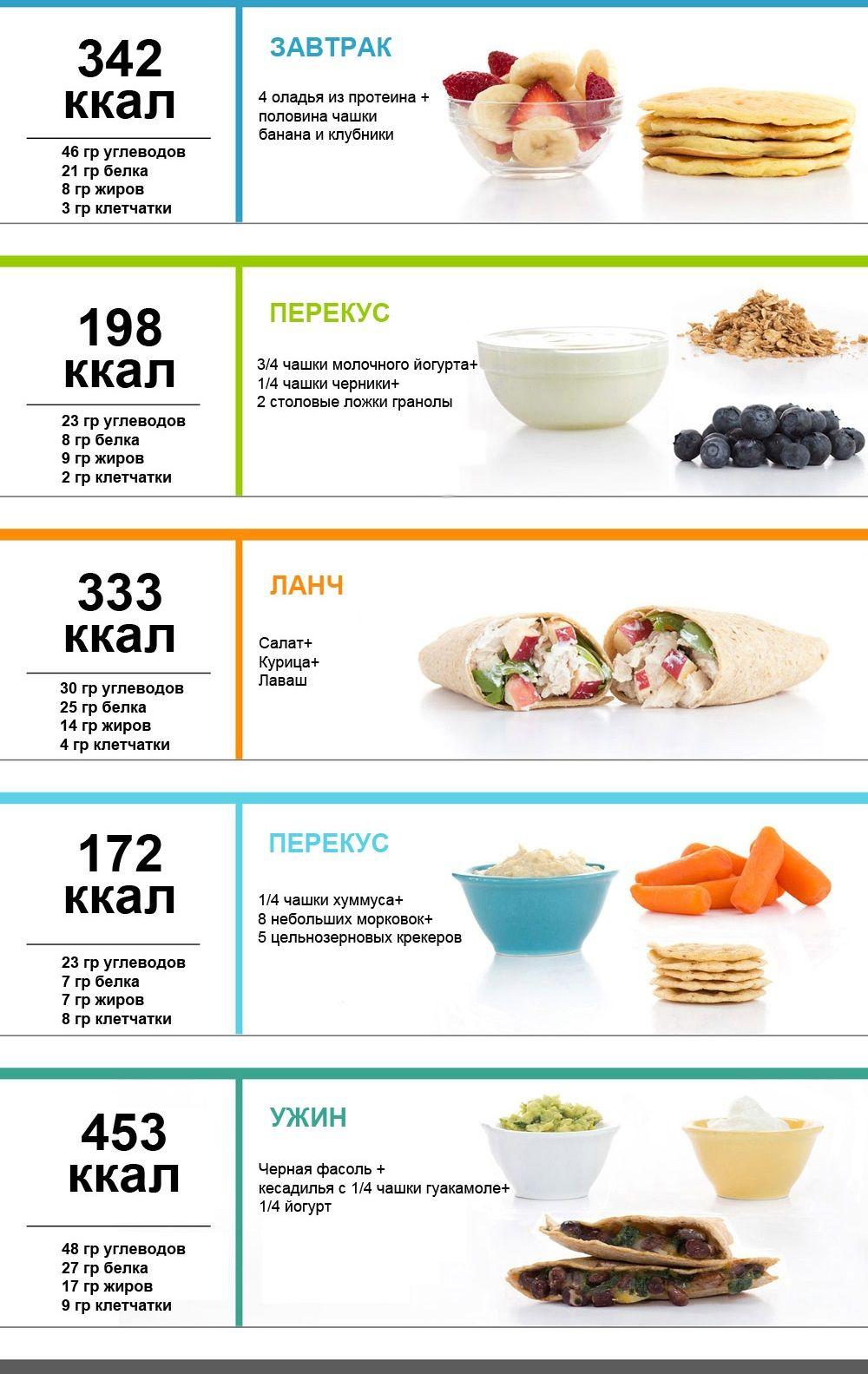 диета для похудения питание на неделю