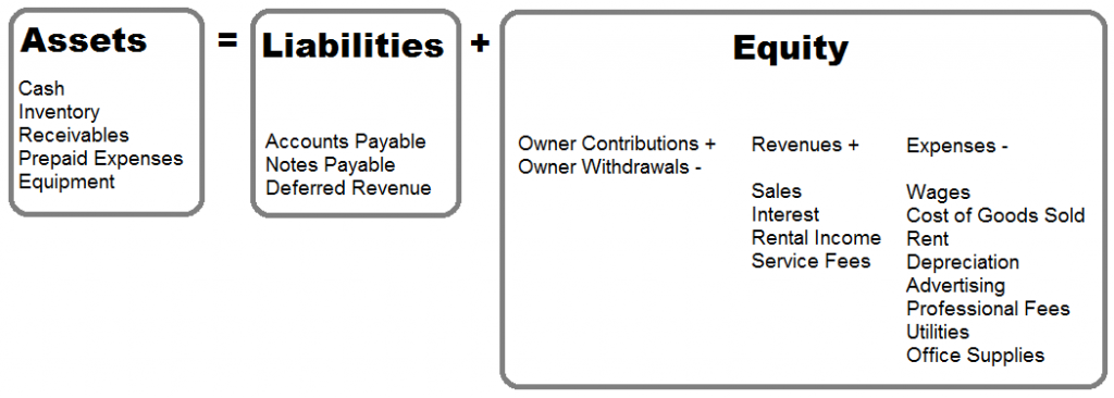 accounting equation assets equals liability plus owner's equity ...