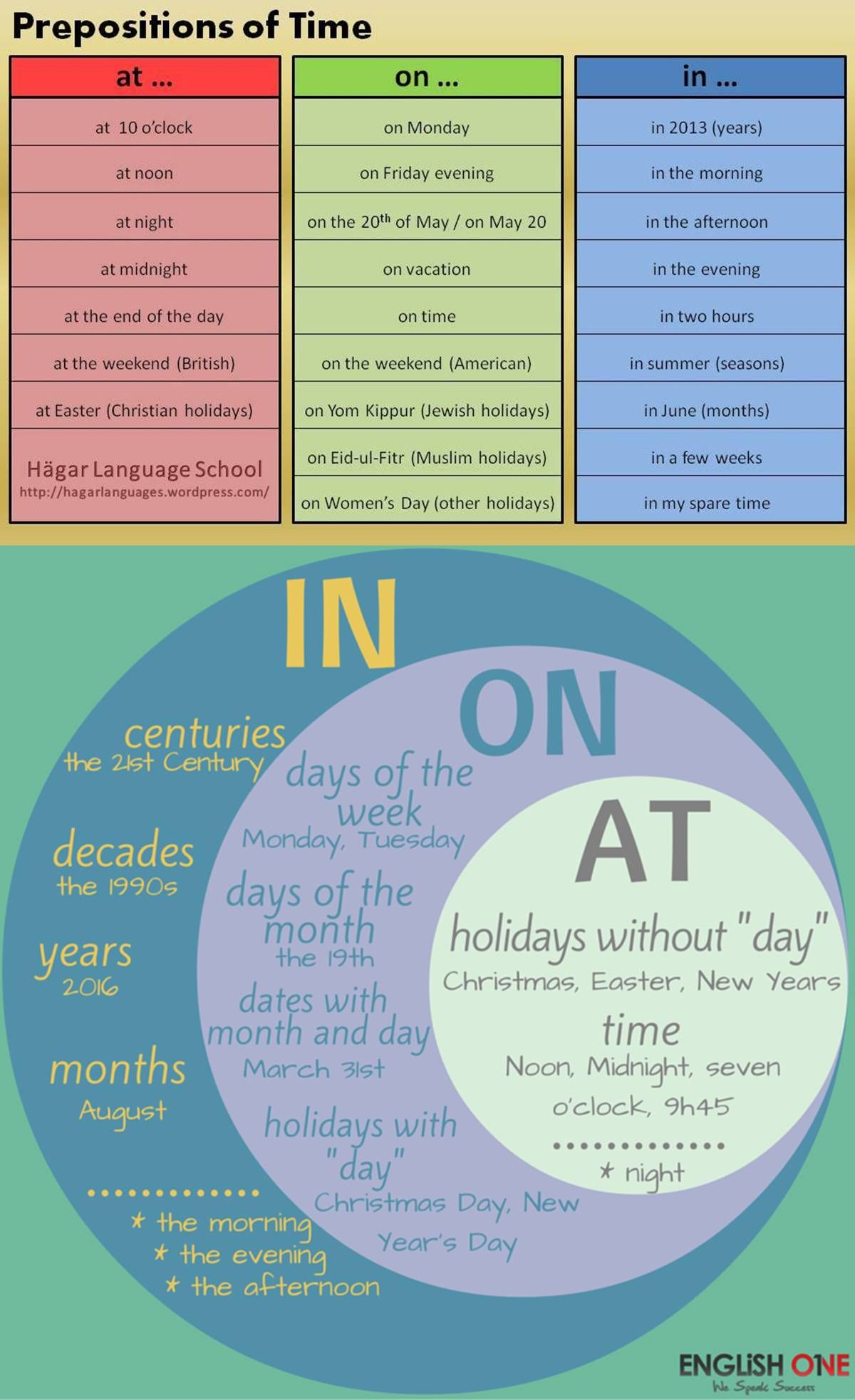 Preposition In On At