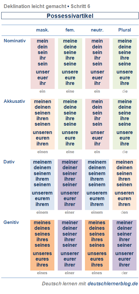 linguistic explanations german online agival lupan source by stigerle personalpronomen deutsch