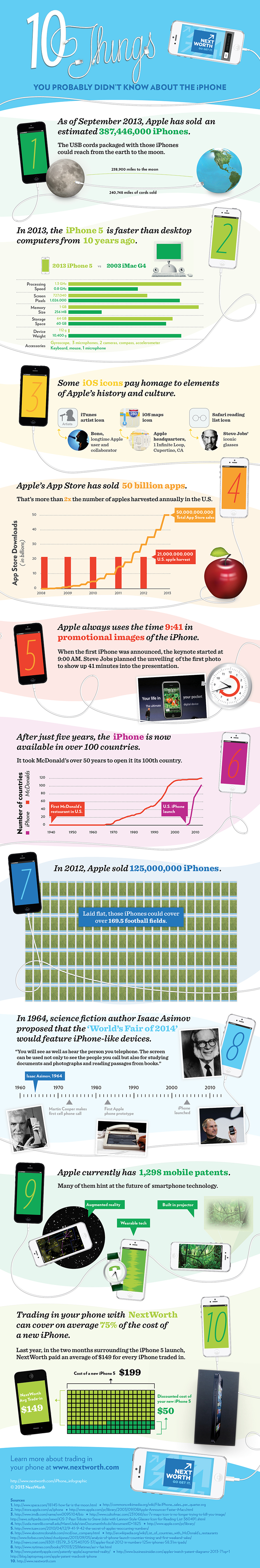 10 Things you didn't know about Iphone