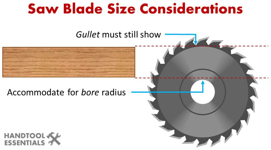 Woodworking Saw Blade Size Guide Circular Saws Miters Table Saws Saw Blade Woodworking Saws Circular Saws