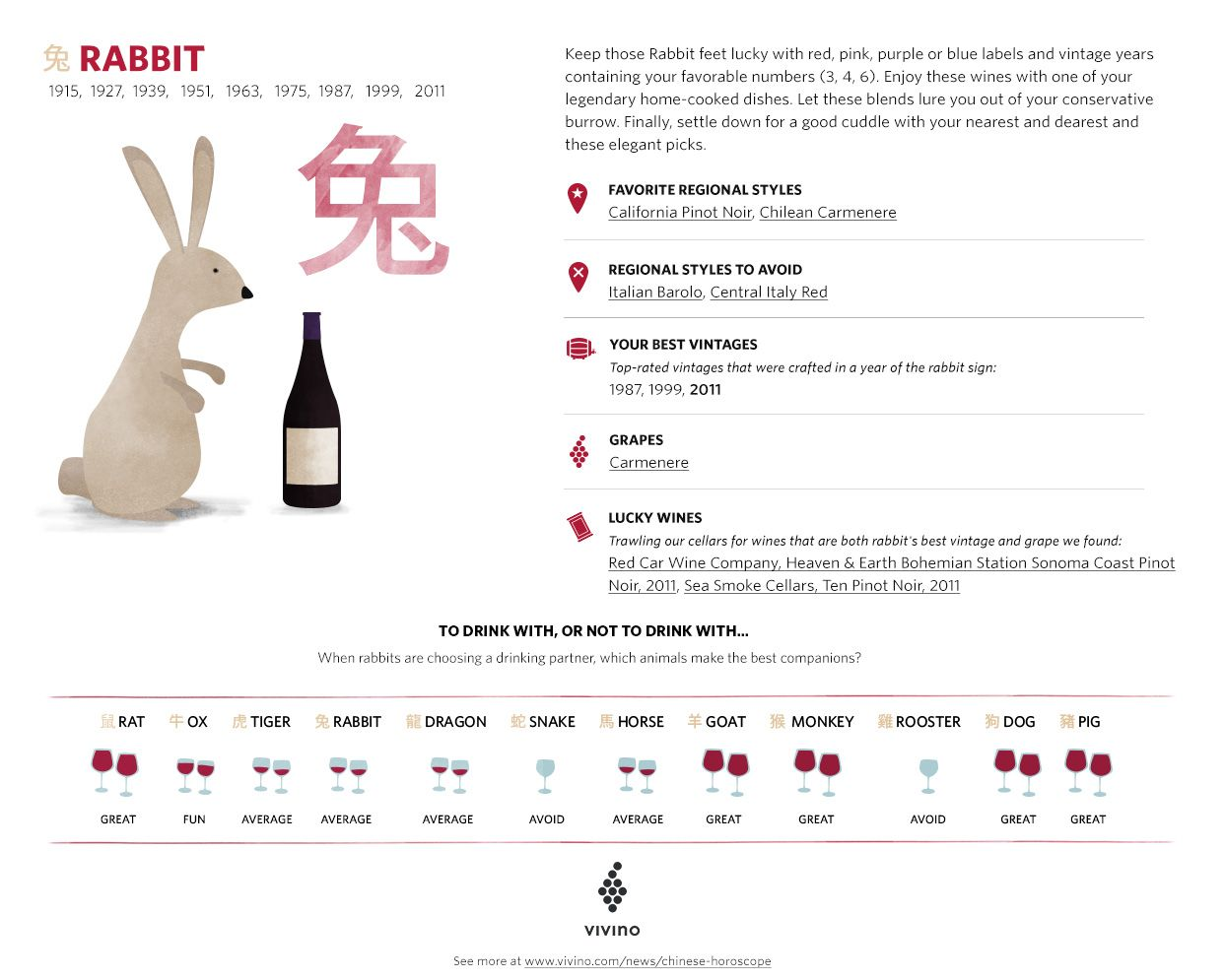 discover your chinese new year signs wine profile which wines to drink which to - Chinese New Year 1987