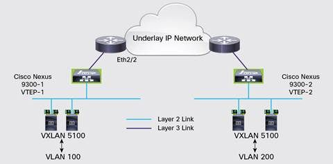 Inter-VLAN Tag Handling and VLAN Translation by Cisco Nexus