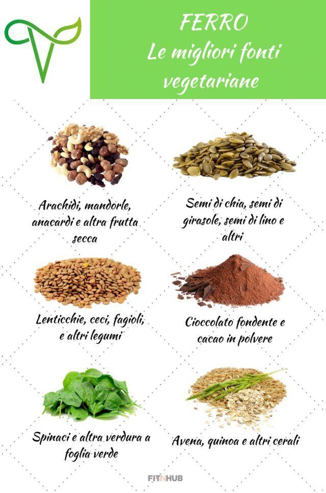 Ferro negli alimenti: le cose che devi sapere – Fit In Hub
