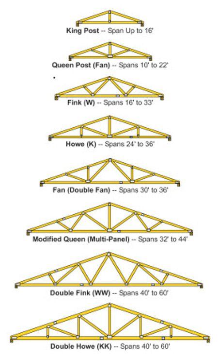 Standard Trusses Peak Truss Builders Llc Roof Truss Design Roof Trusses Woodworking