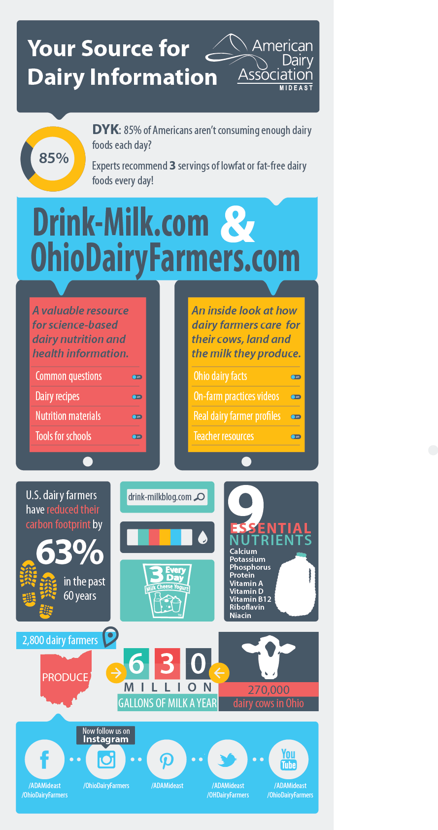 Dairy Foods Contain 9 Essential Nutrients Calcium Potassium