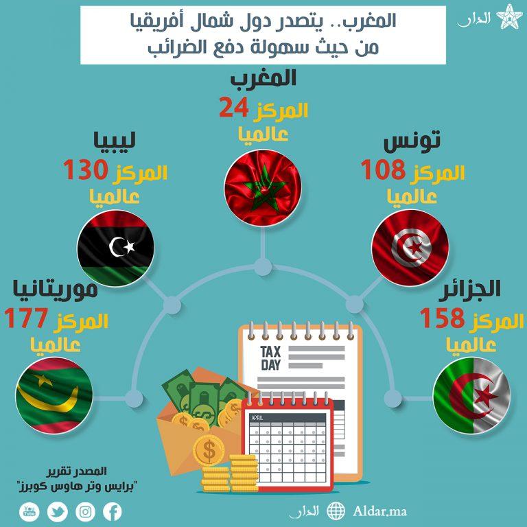 المغرب يتصدر دول شمال أفريقيا من حيث سهولة دفع الضرائب Aldar Ma Tax Day Map Day