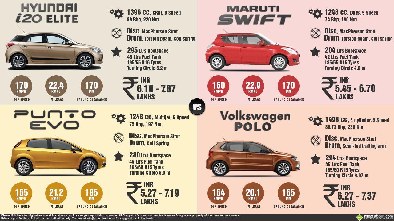 Hyundai I20 Elite Vs Fiat Punto Evo Vs Vw Polo Vs Maruti Swift Vw Polo Evo Fiat