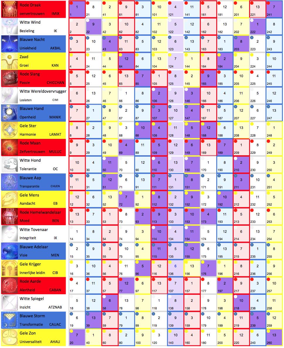 Afbeeldingsresultaat voor tzolkin maya kalender