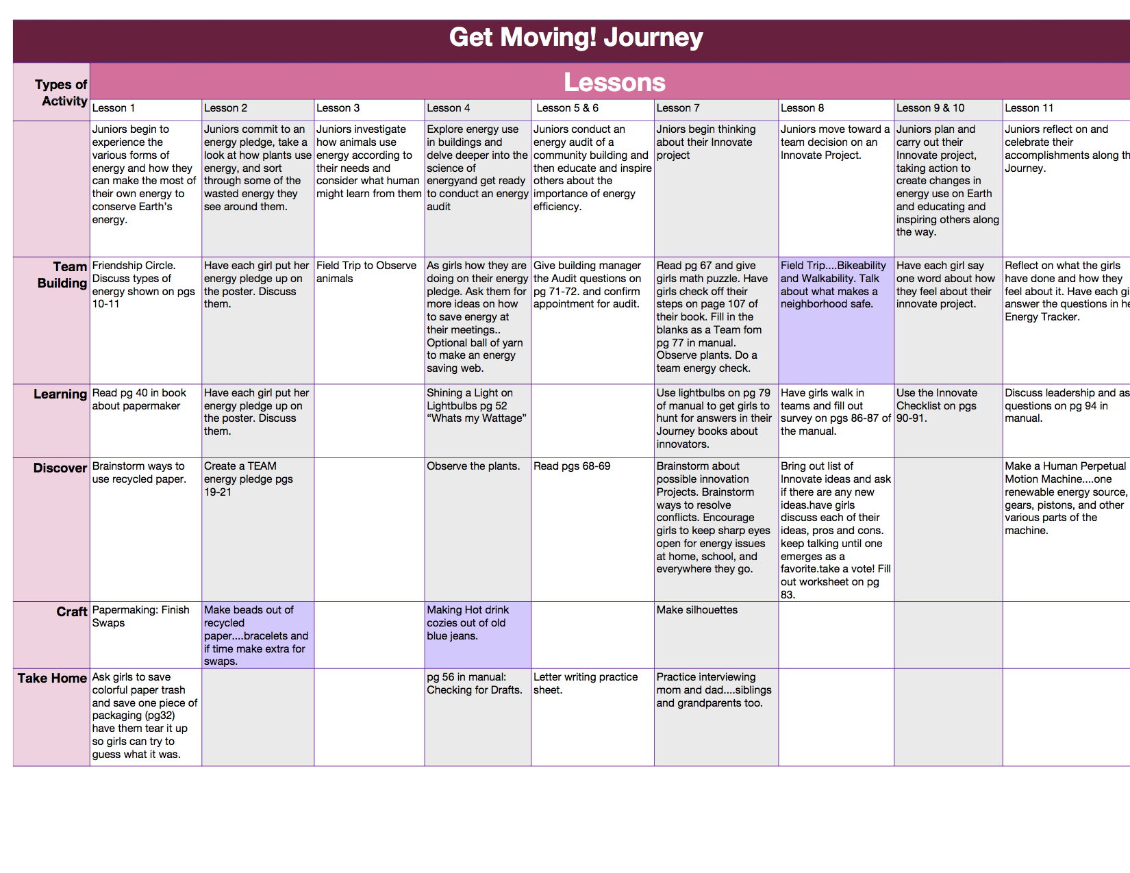 An Outline Of The Get Moving Journey And Skill Badges The